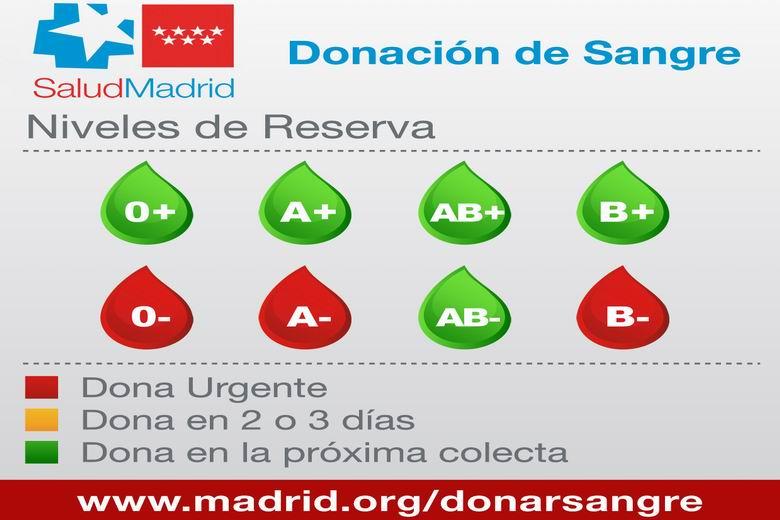 El Centro de Transfusión de la Comunidad de Madrid hace un llamamiento urgente para los donantes del grupo A negativo