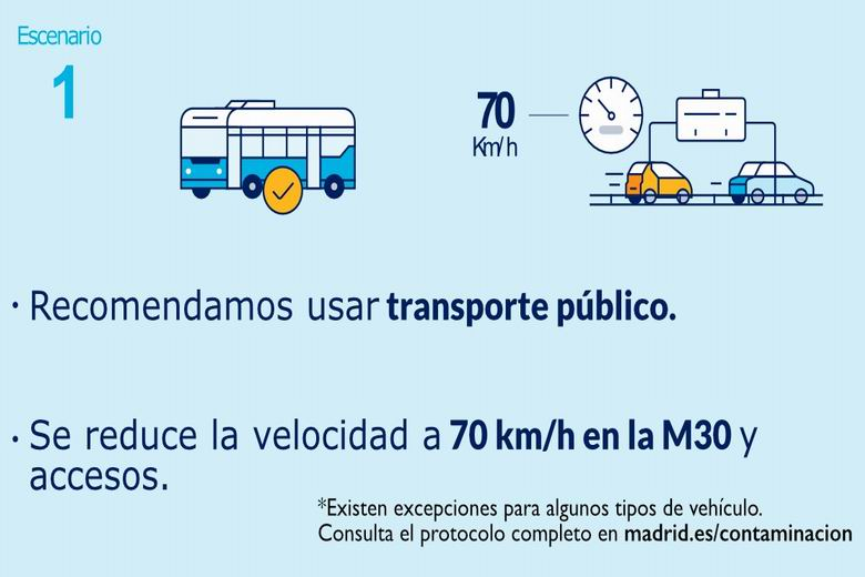 Madrid activa el nivel 1 del Protocolo por alta contaminación y se reduce la velocidad máxima a 70 km/hora en la M-30 y accesos