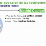 Comunidad de Madrid restricciones movilidad covid 19 febrero (2)